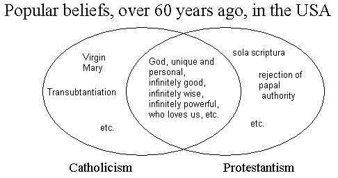Popular beliefs, over 60 years ago, in the USA