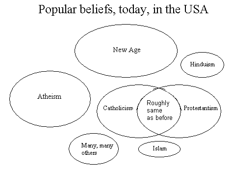 Popular beliefs, today, in the USA
